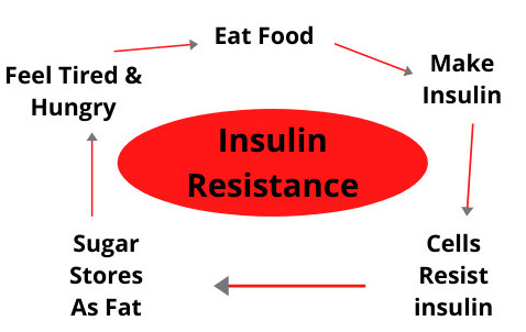 insulin-resistance-chart